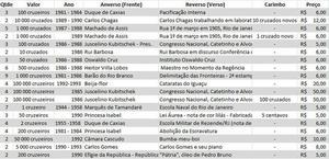 Cédulas brasileiras de  a  a partir de R$5
